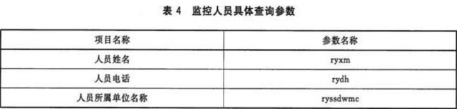 表4 监控人员具体查询参数