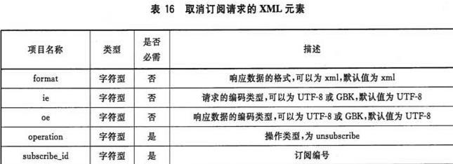 表16 取消订阅请求的XML元素