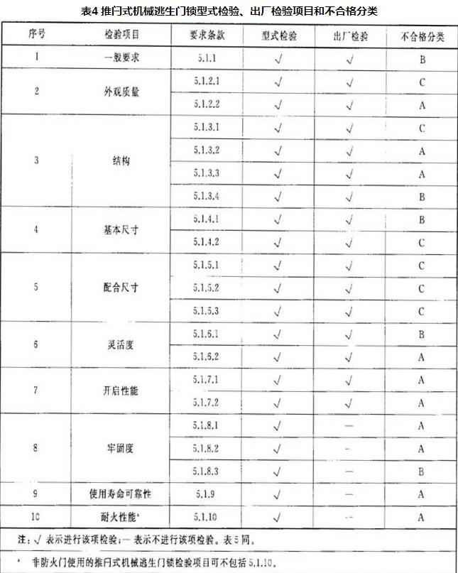 表4 推闩式机械逃生门琐型式检验、出厂检验项目和不合格分类