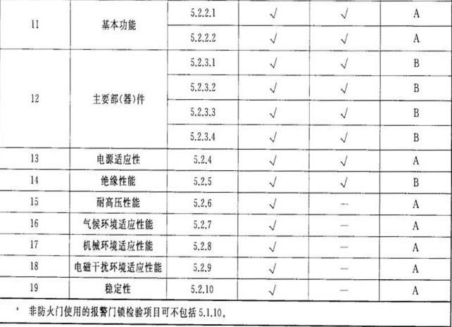 表5 报警门锁型式检验、出厂检验项目和不合格分类