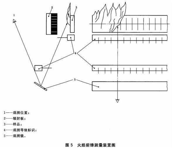 图5 火焰前锋测量装置图