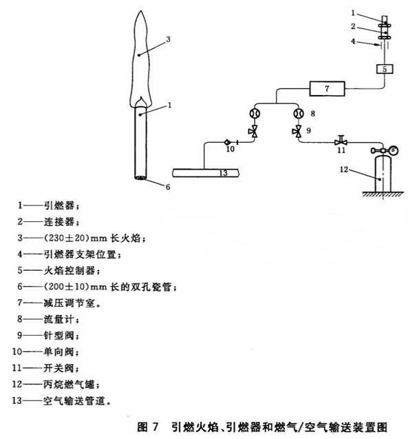 图7 引燃火焰、引燃器和燃气/空气输送装置图