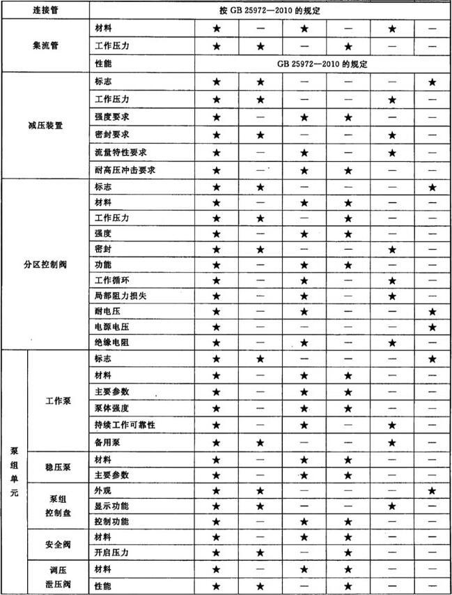 表5 型式检验项目、出厂检验项目及不合格类别