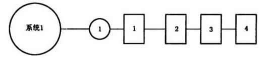 图A.1 系统试验程序图