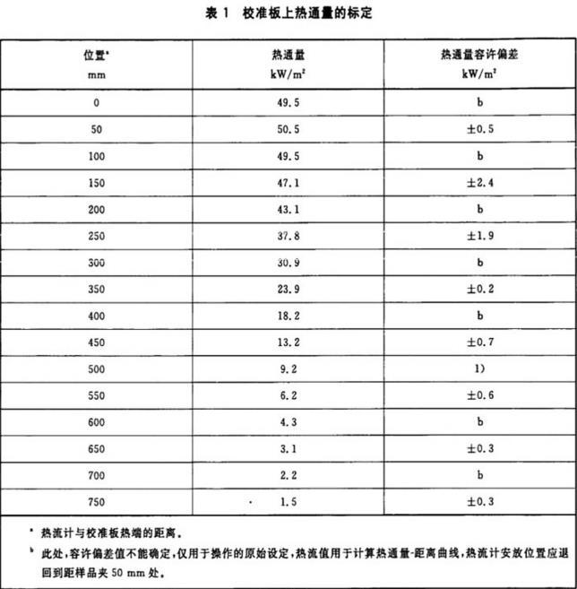 表1 校准版上热通量的标定