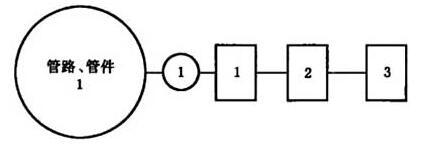 图J.1 管路、管件试验程序图