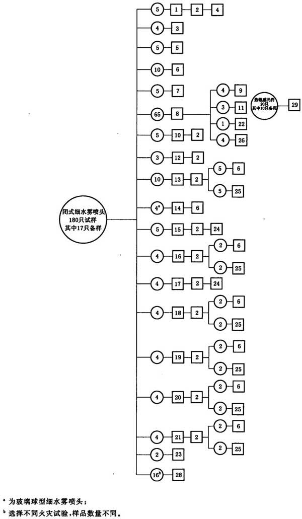 图M.1 闭式细水雾喷头试验程序图
