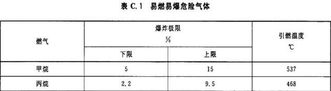 表C.1 易燃易爆危险气体