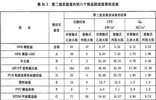 表H.3 第二组实验室内的八个制品测试结果的总结