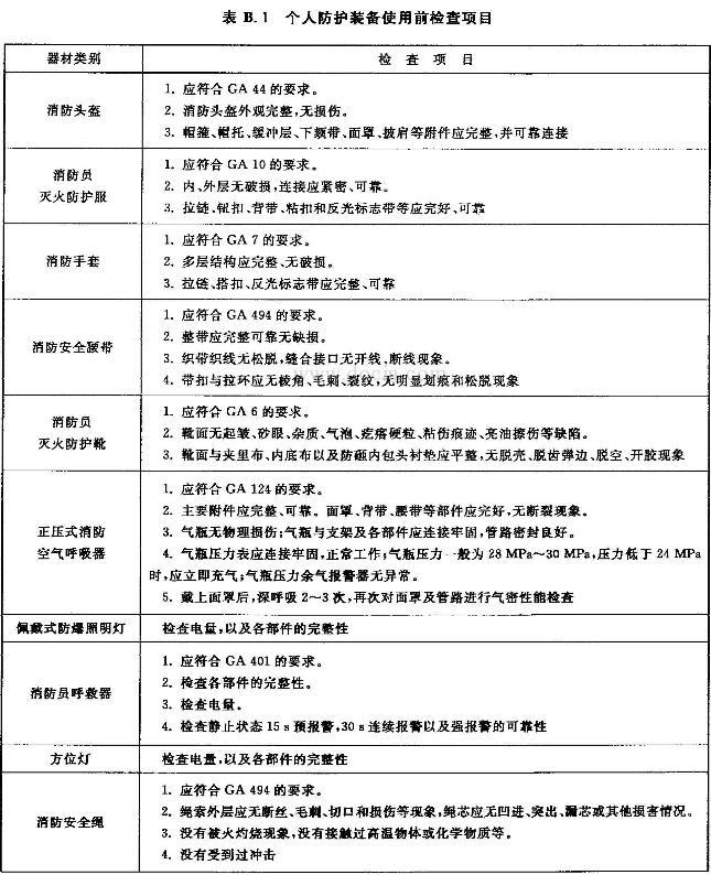 表 B.1 个人防护装备使用前检查项目