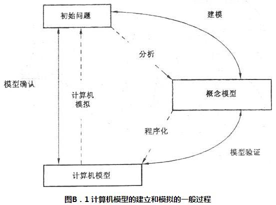 图B.1 计算机模型的建立和模拟的一般过程