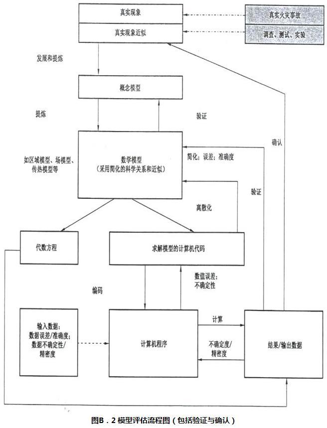 图B.2 模型评估流程图(包括验证与确认)