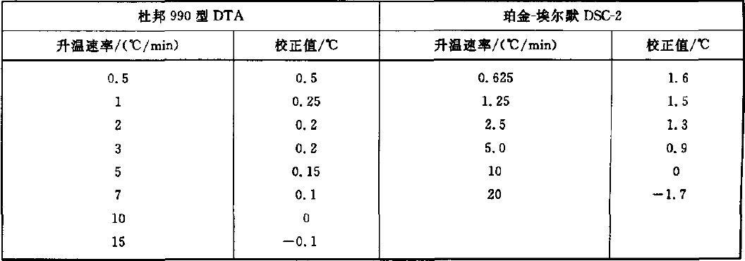表A.1 升温速率的校正