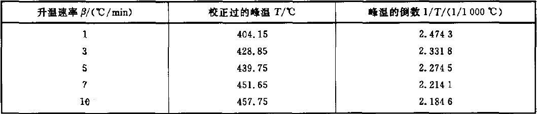 表B.1 升温速率与峰温倒数的对照表