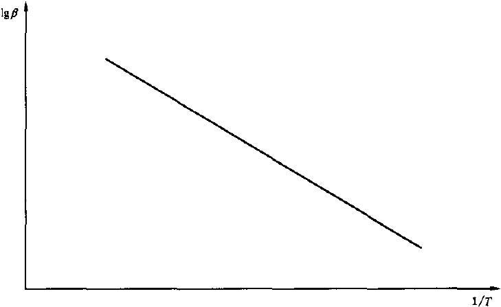 图B.1 计算斜率的示意图