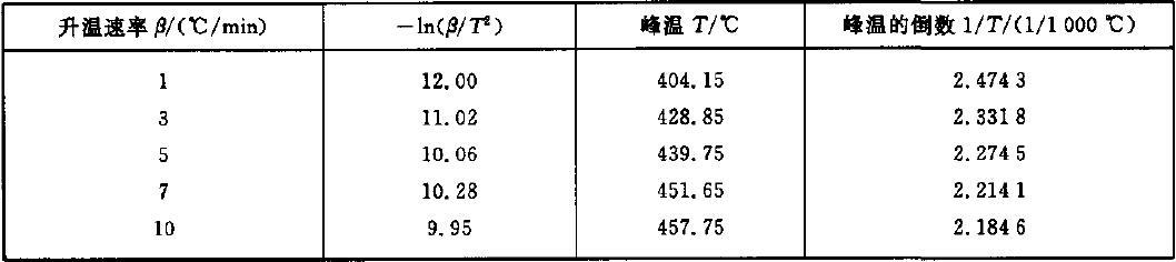 表C.1 一In(β/T2)与1/T的关系
