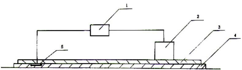 图 3 对地电阻测试图