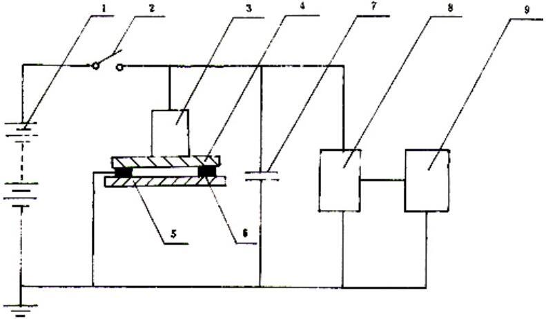 图 5 半衰期测试图