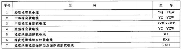 表2 橡皮绝缘电缆型号(JB 8735)
