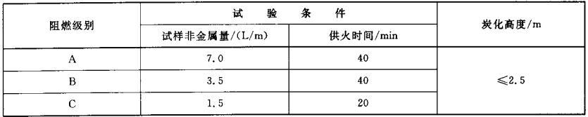 表3 阻燃性能级别及技术要求
