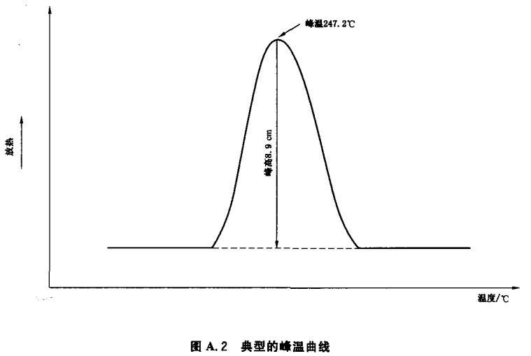 图A.2 典型的峰温曲线