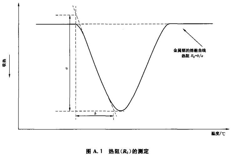 图A.1 热阻(R0)的测定