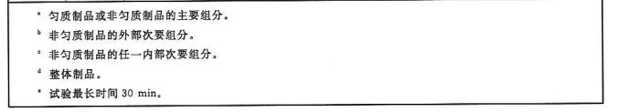 表3 铺地材料的燃烧性能等级和分级判据