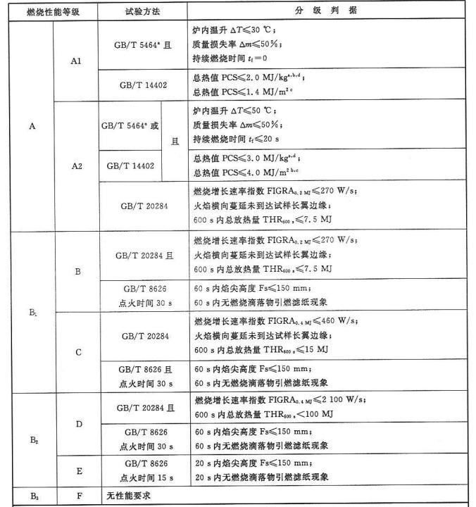 表4 管状绝热材料燃烧性能等级和分级判据