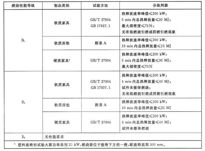 表8 软质家具和硬质家具的燃烧性能等级和分级判据