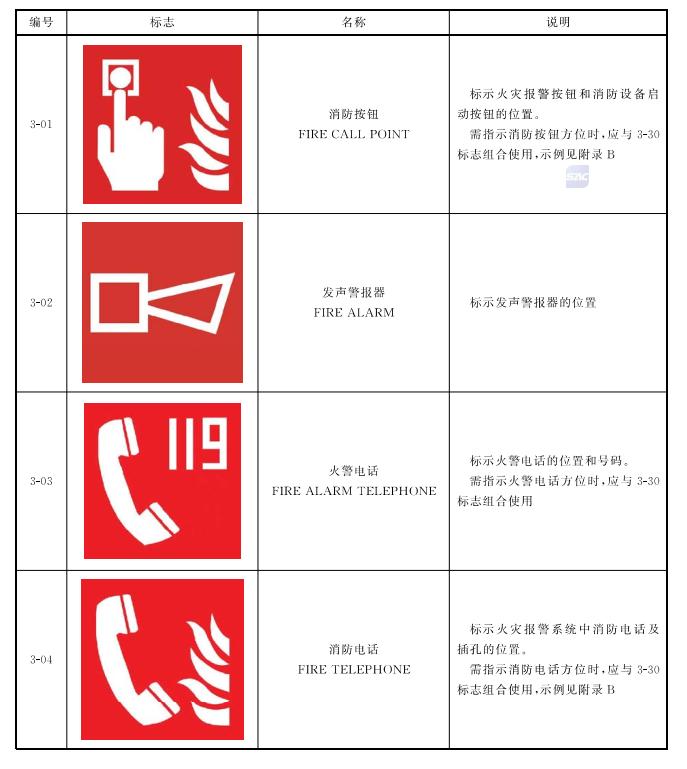 表2 火灾报警装置标志