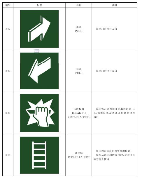 表3 紧急疏散逃生标志