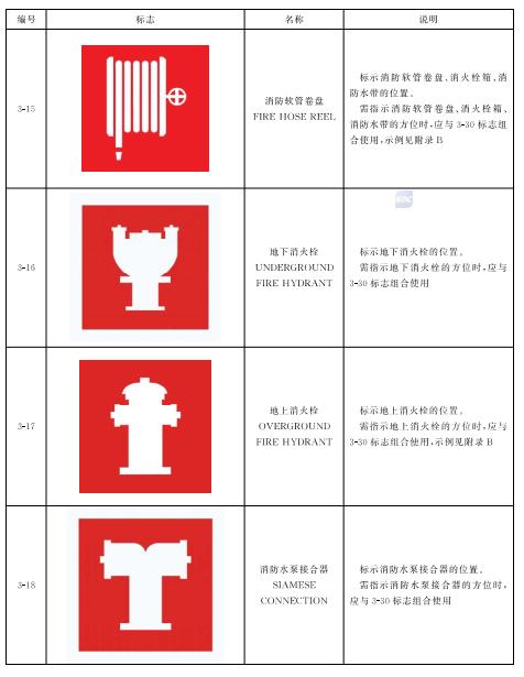 表4 灭火设备标志