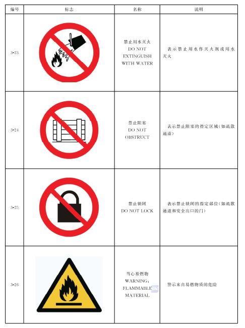 表5 禁止和警告标志