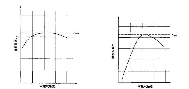图3 静态混合气的Pmax及Kmax