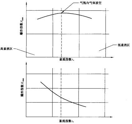 图4 紊流混合气的Pmax及Kmax