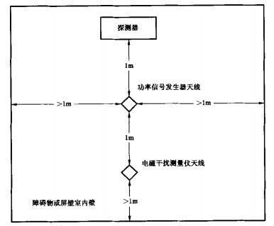 图2 天线位置图