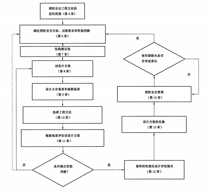 图1 消防安全工程方法的应用流程图