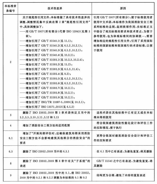 表B.1 本标准与ISO 23932:2009的技术性差异及原因