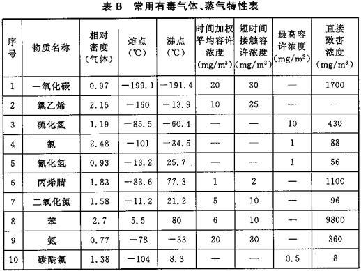 表B 常用有毒气体、蒸气特性表