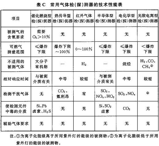 表C 常用气体检(探)测器的技术性能表