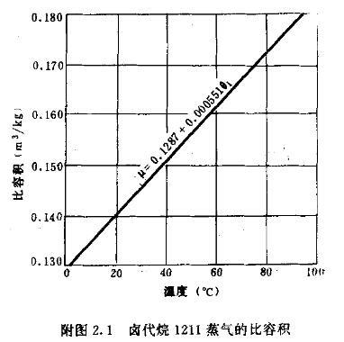 附图2.1 卤代烷1211蒸气的比容积
