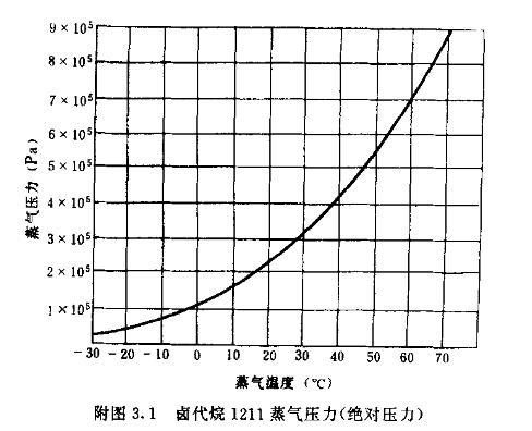 附图3.1 卤代烷1211蒸气压力(绝对压力)