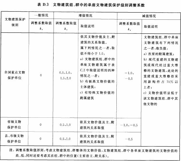 文物建筑组、群中的单座文物建筑保护级别调整系数