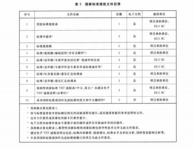国家标准报批文件目录