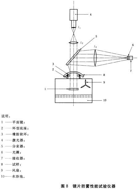 镜片防雾性能试验仪器