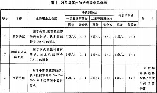表1 消防员躯体防护类装备配备表
