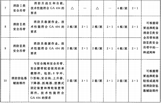 表3 消防员随身携带类装备配备表