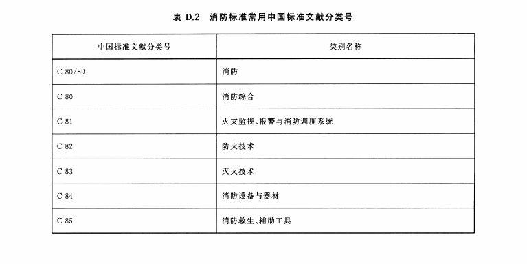 消防标准常用中国标准文献分类号