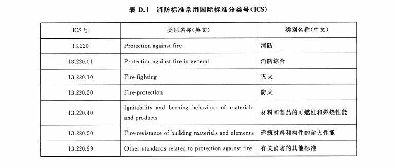 消防标准常用国际标准分类号(ICS)