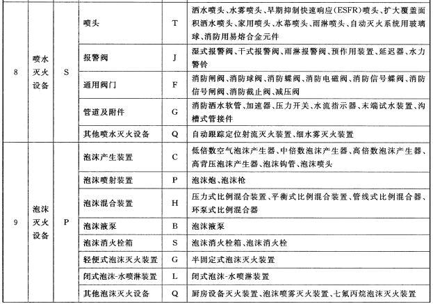 消防产品的类别、品种和产品示例